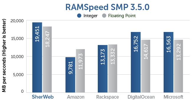 RAMSpeed SMP 3.5.0 Benchmark