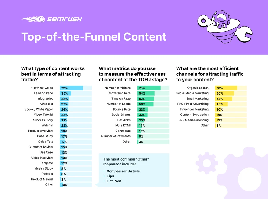 SEMRush Top-of-the-Funnel Content Infographic