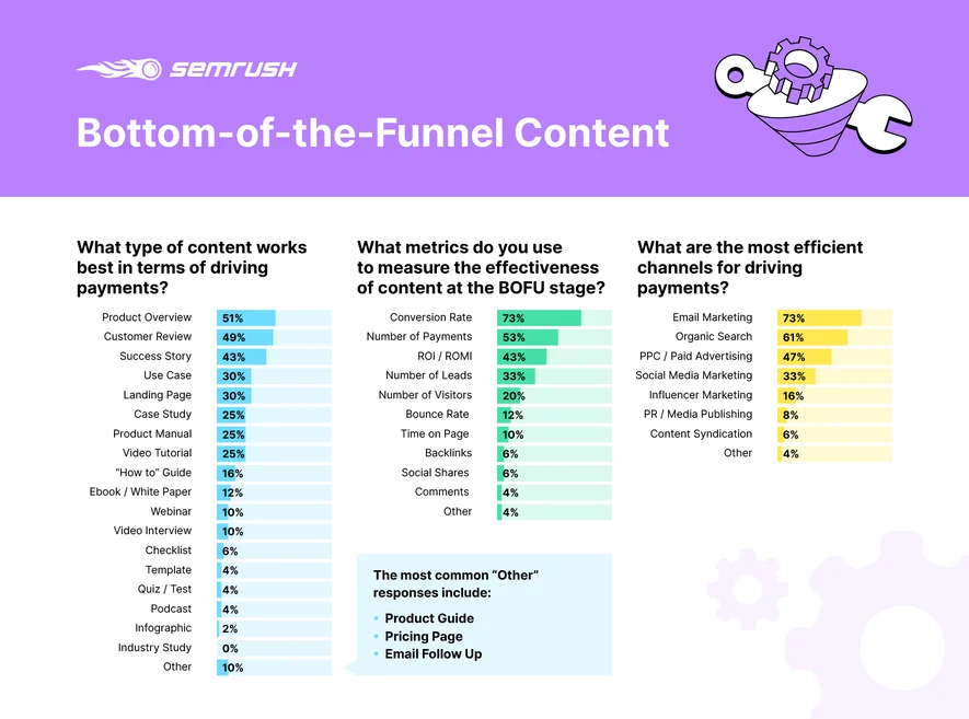 SEMrush Bottom-of-the-Funnel Content Infographic