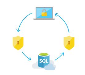 SQL Database