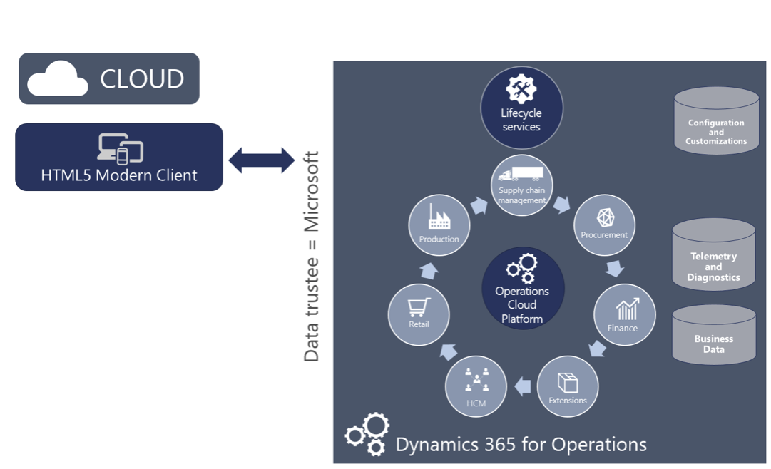 Must Know About Deploying Dynamics 365 for Operations | SherWeb