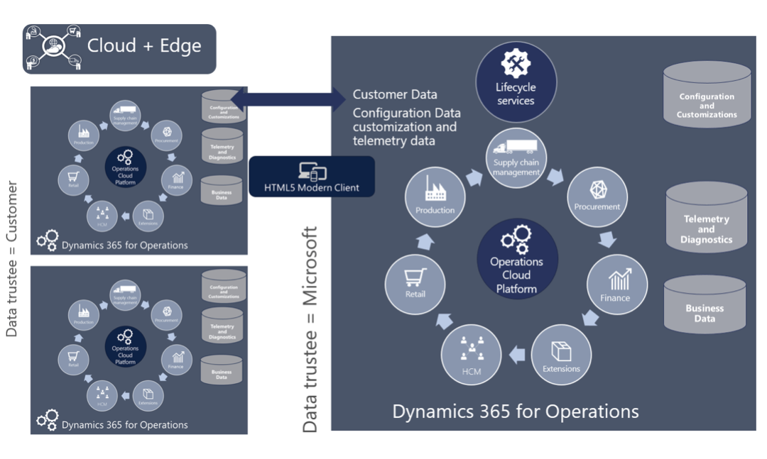 Deployment Dynamics 365 for Operations