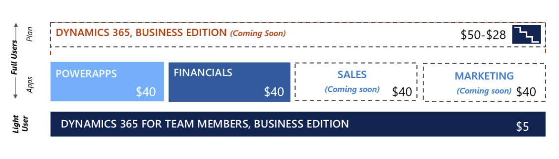 Dynamics 365 Pricing and Licensing Update