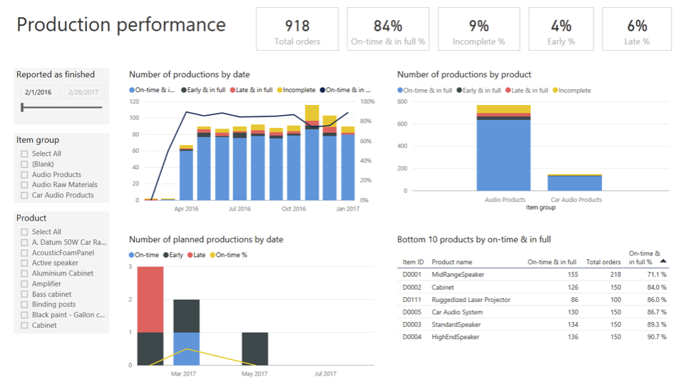 Manufacturing Enhancements for Dynamics 365 for Operation