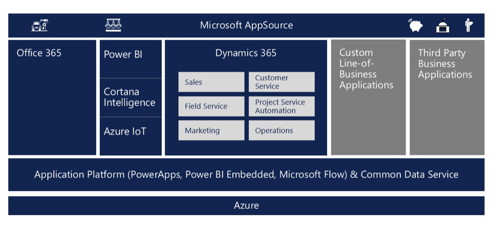 What Is PowerApps? | SherWeb