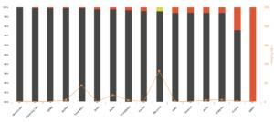 Reselling Bitdefender stats
