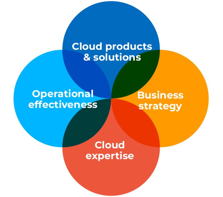 The 4 pillars of Sherweb's partner program