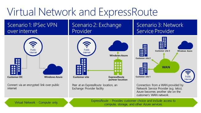 The Importance and Effectiveness of Networking in the Cloud with Azure