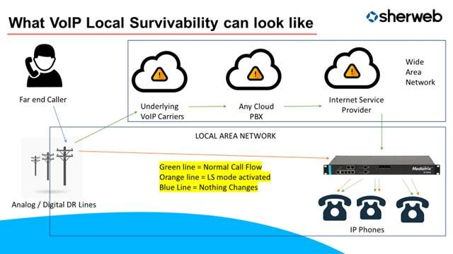 VoIP local survivability for DDoS attacks
