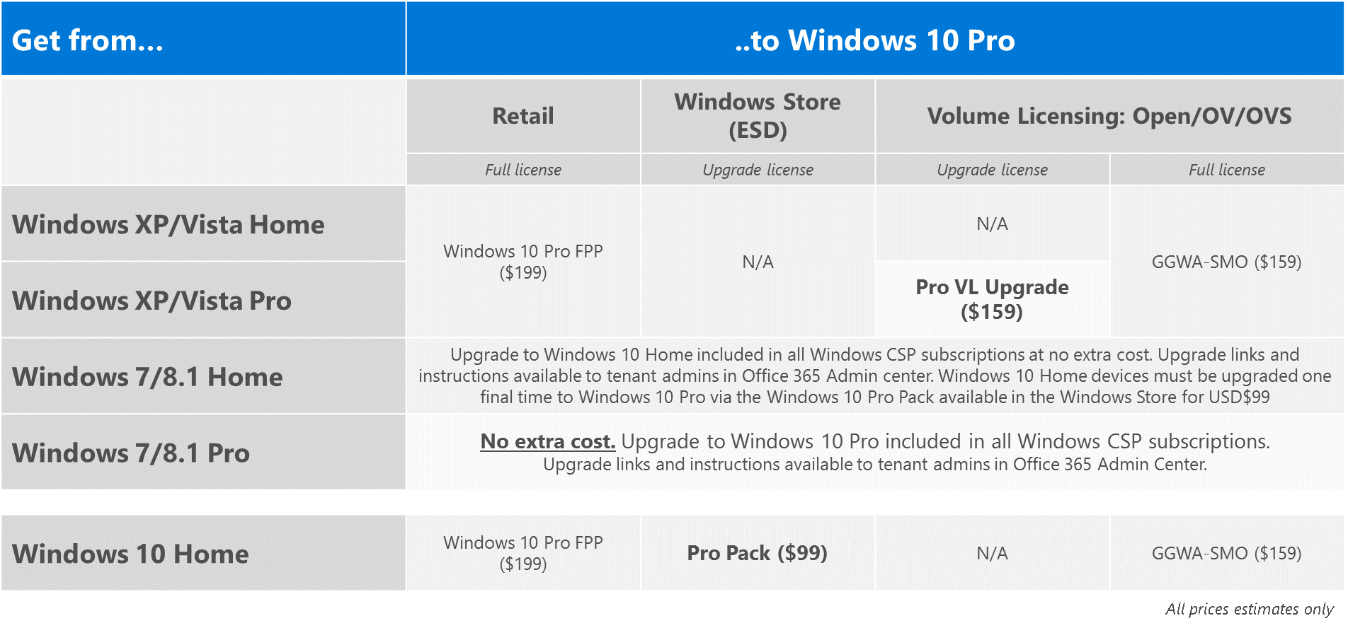 Windows 10 versions pro vs enterprise | Windows 10 Home vs  Pro vs