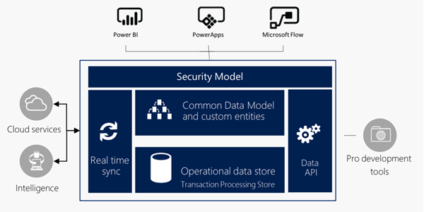 Common Data Model in Dynamics 365 Demystified | SherWeb