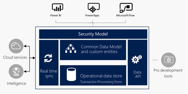 Common Data Model in Dynamics 365 Demystified | SherWeb