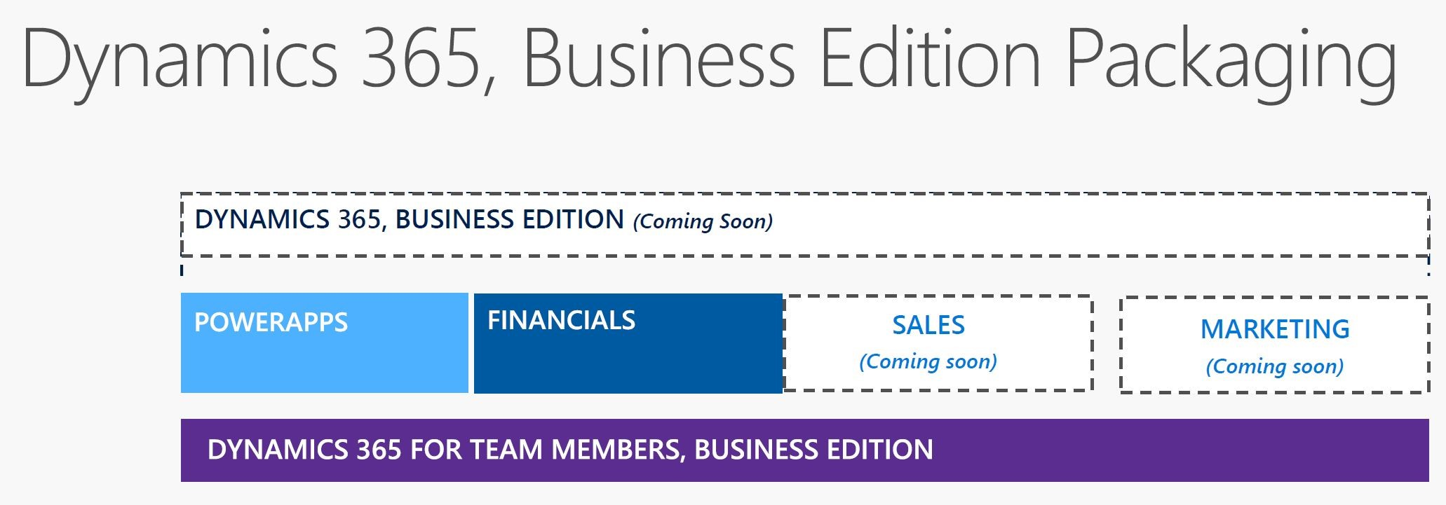 dynamics-365-business-edition-pricing