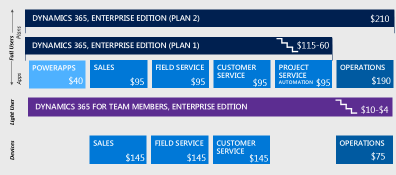 dynamics-365-enterprise-edition-pricing