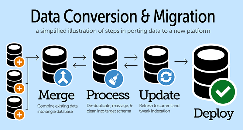Dynamics 365 implementation cost: data migration