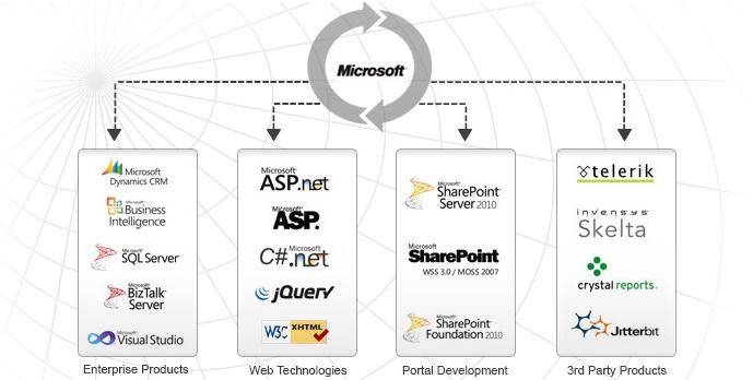 Rapid App Development with Dynamics