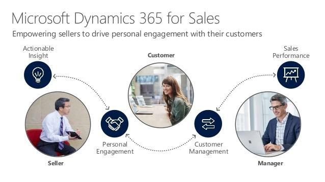 Dynamics 365 for Sales app