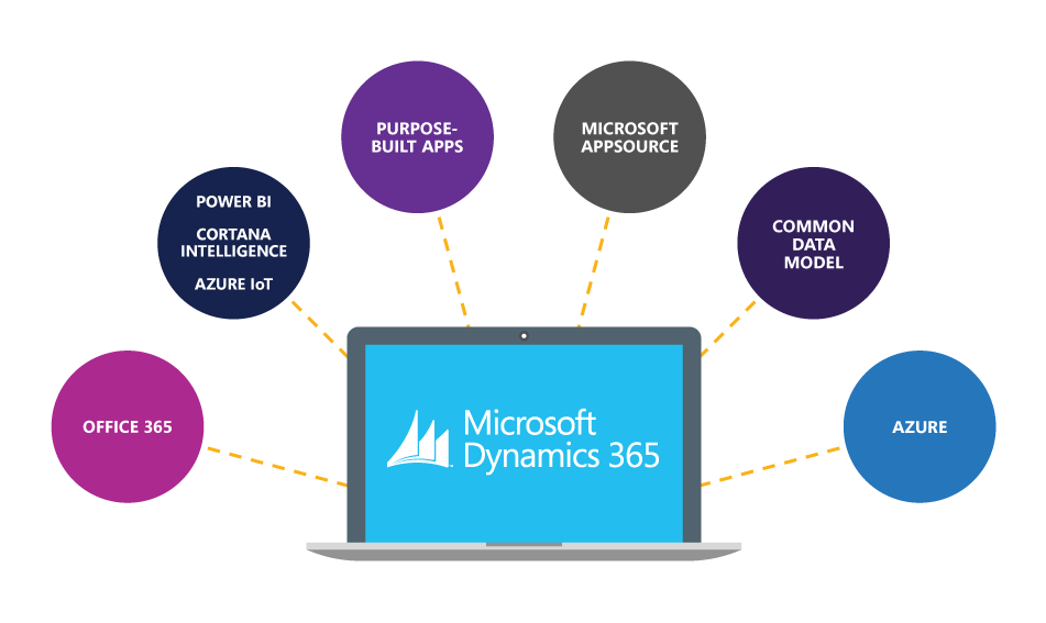 Dynamics 365 Integrations