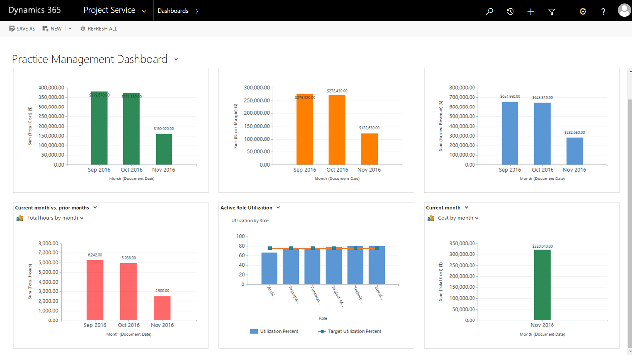 Dynamics 365 Project Service app Dashboard