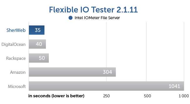 Flexible IO Tester benchmark