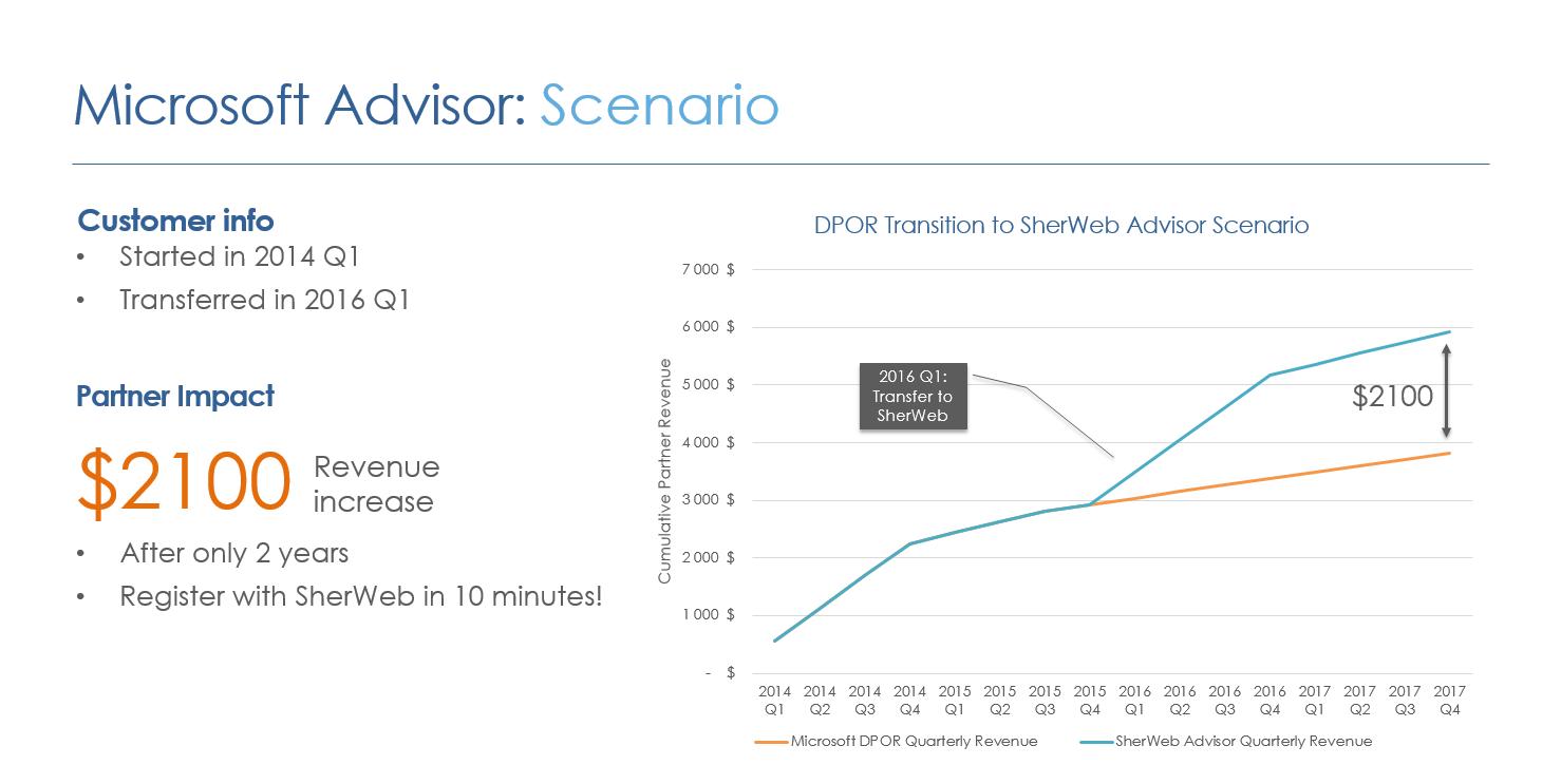 microsoft-advisor-revenue-scenario