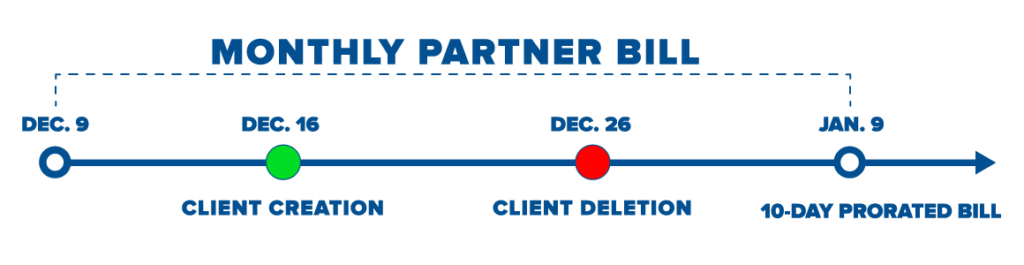 New CSP Billing Alignment - Billing Cycle Illustration
