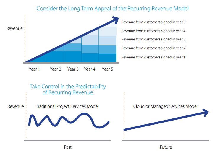 Quadrant recurring revenue vs. traditional
