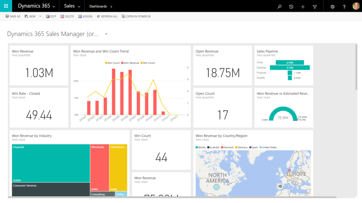sales dashboard_10 Benefits of Using Dynamics 365 for Sales